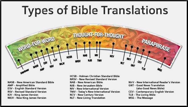 Types of Bible Translations - Outline